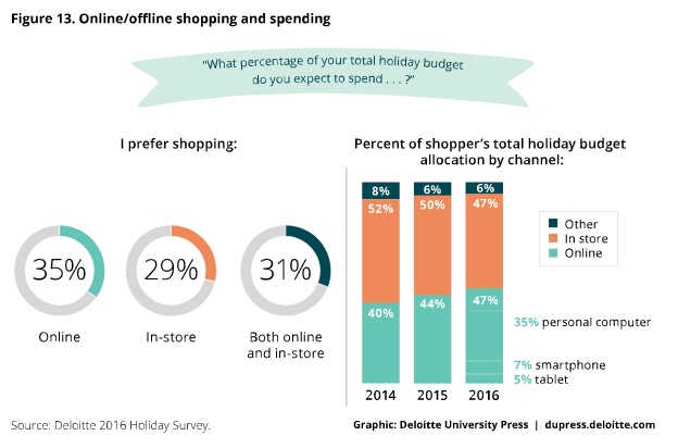 online-shopping-and-spending