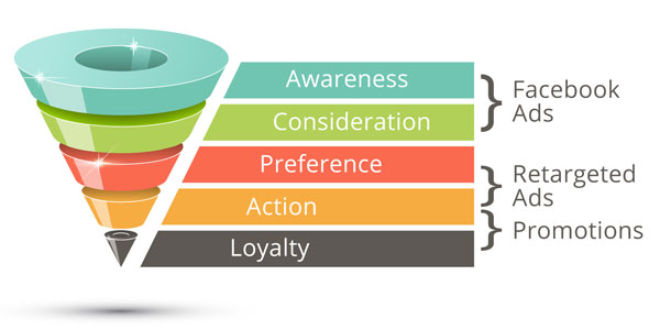 eCommerce Sales funnel