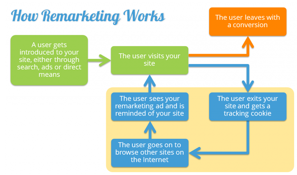 Remarketing sales funnel for eCommerce