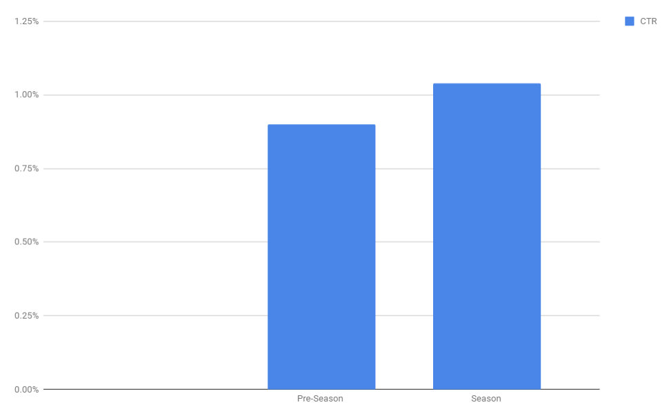 Average CTR for holiday AdWords campaigns