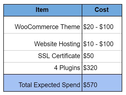 WooCommerce prices