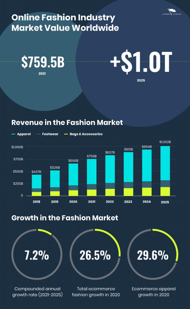 online fashion clothing brand stats