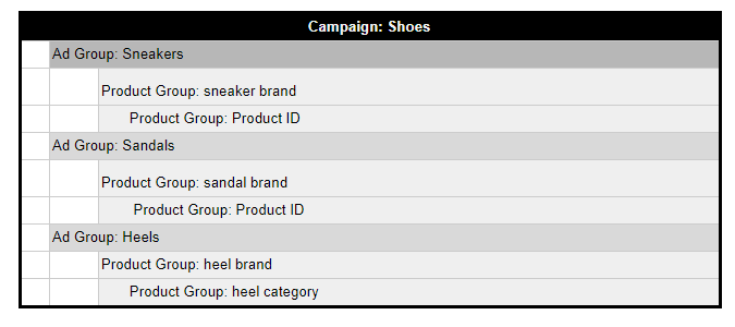 basic google campaign structure