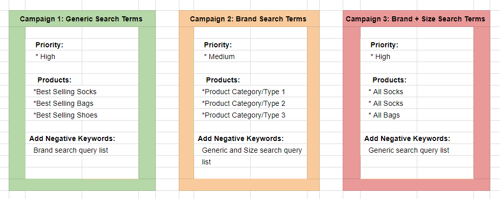 three tier generic Google Shopping campaign