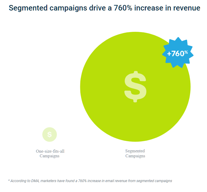 email marketing stats for eCommerce