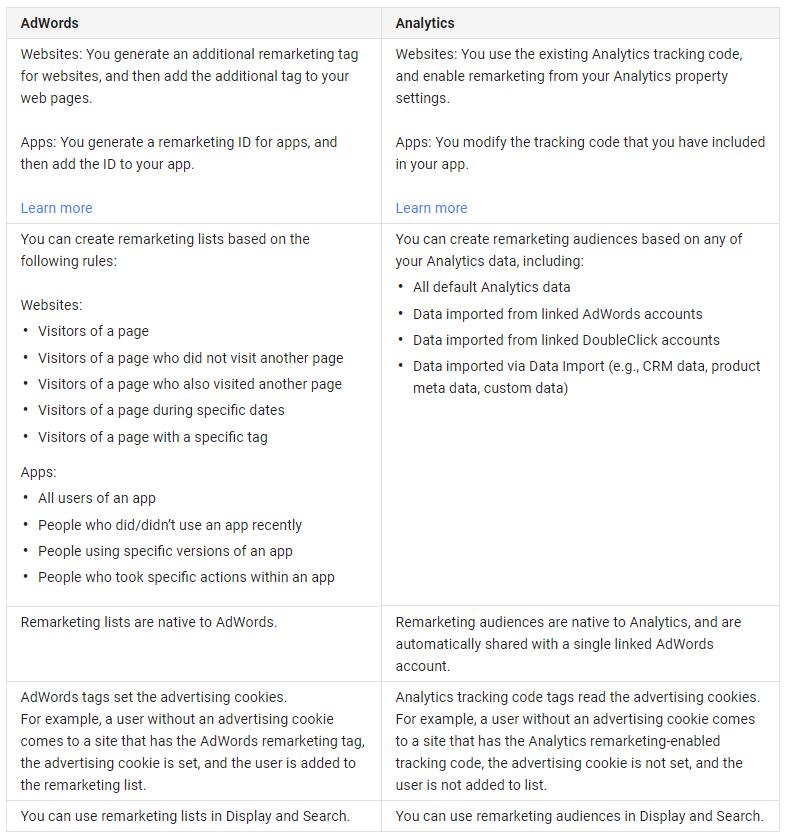 analytics vs adwords remarketing lists