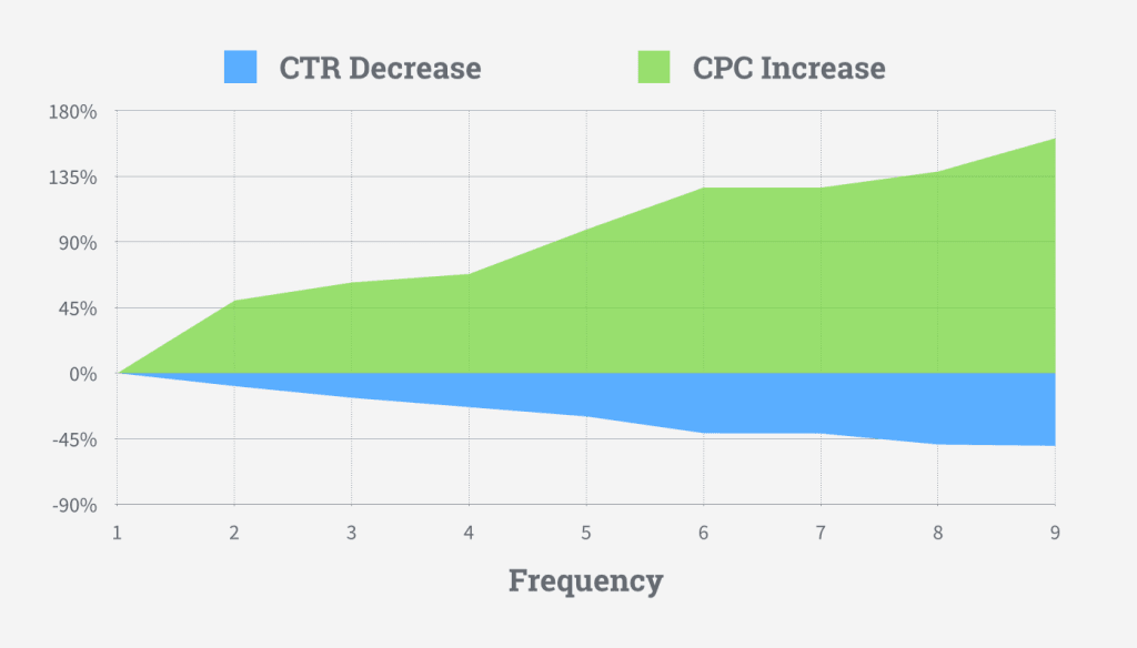 ad frequency stats