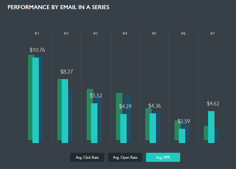performance by email in a series