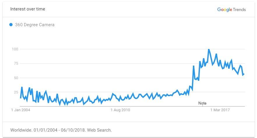 360 degree camera trend graph
