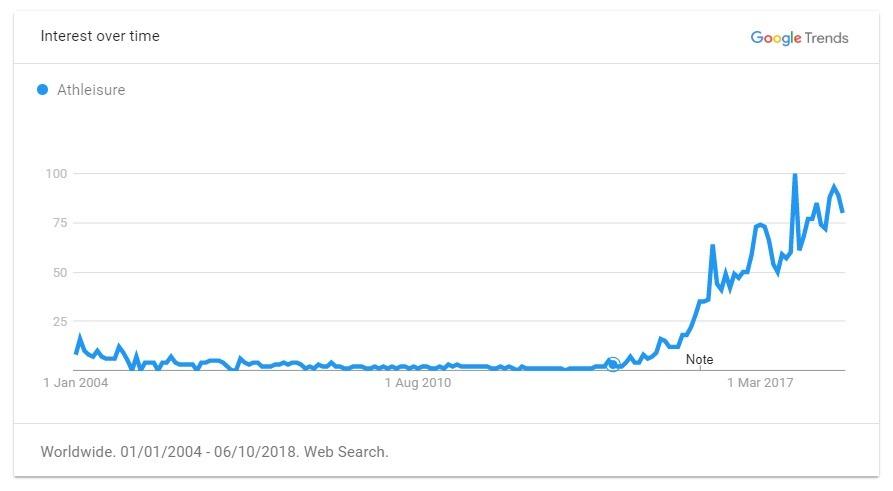 Athleisure trend graph