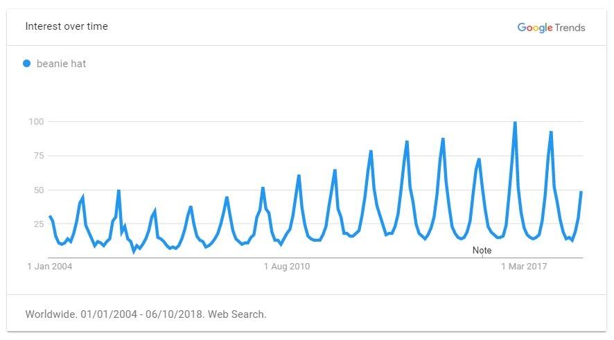 Beanie trend graph