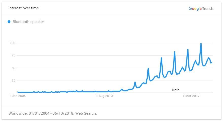 Bluetooth speaker trend graph