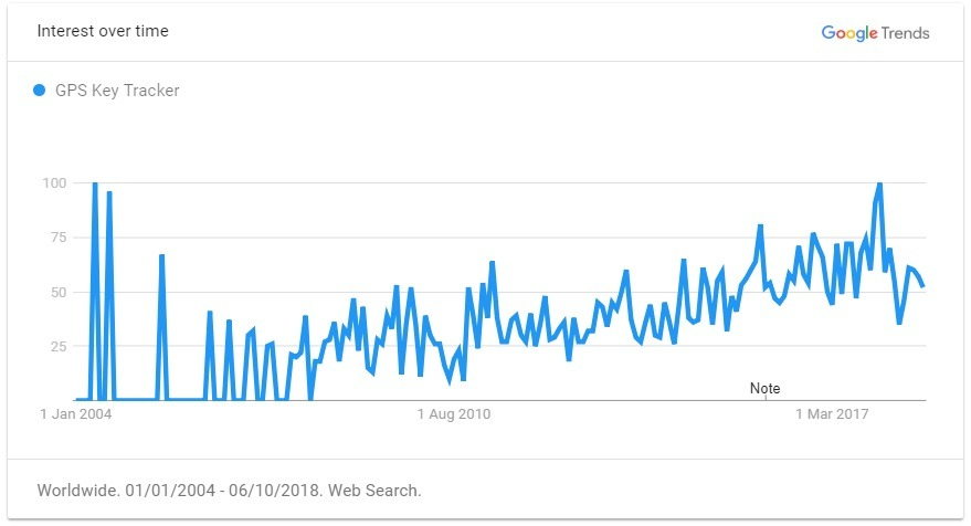 GPS Key trend graph