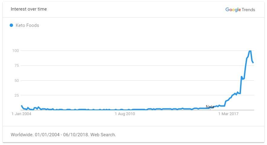 Keto food trend graph