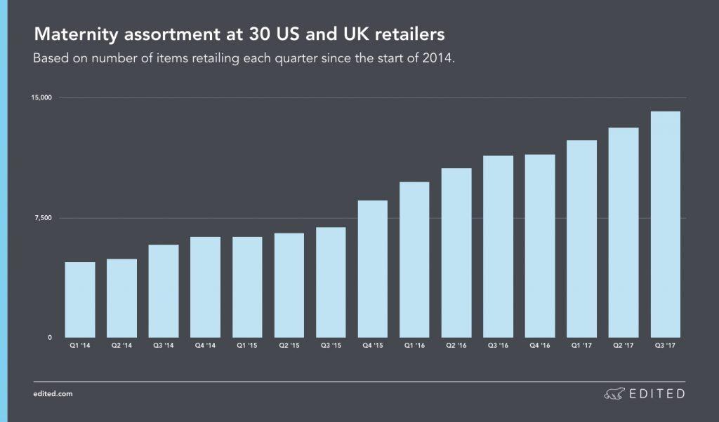 maternity wear sales stats