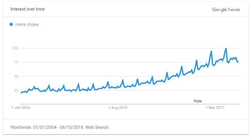Men's shoes trend graph