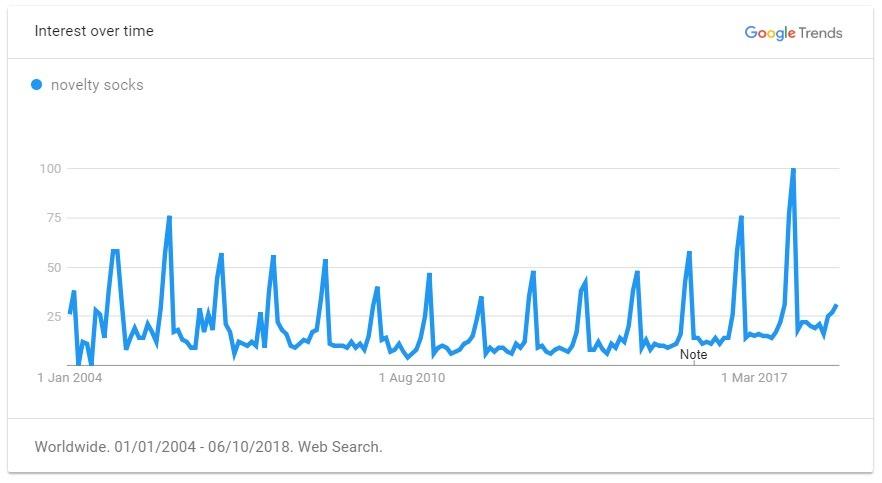 https://trends.google.com/trends/explore?date=all&q=novelty%20socks