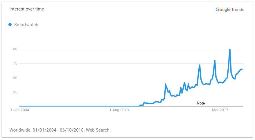 Smartwatch trend graph