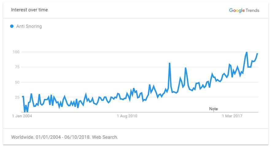 anti snoring trend graph
