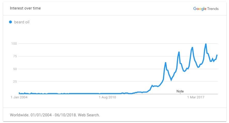beard oil trend graph