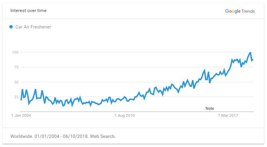 car air freshener trend graph