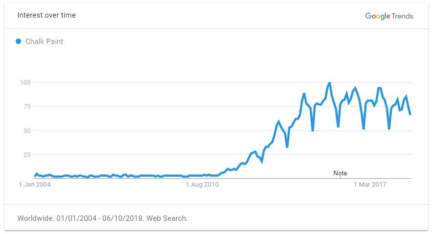 chalk paint trend graph