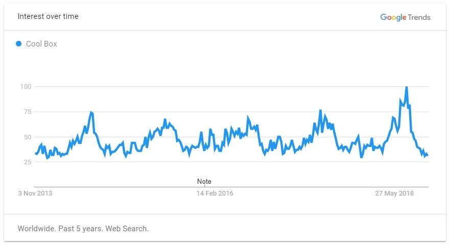 cool box trend graph