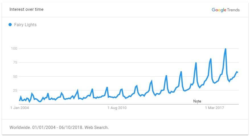 fairy lights trend graph