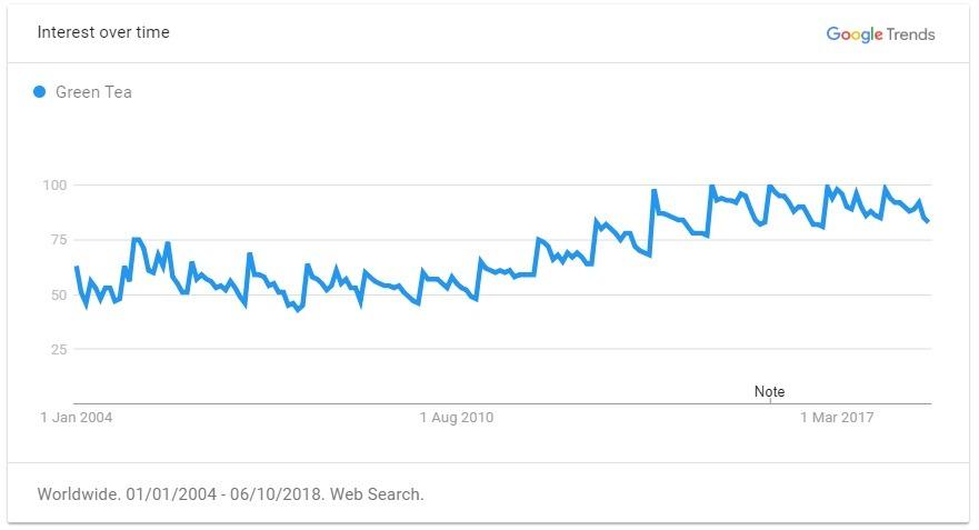 green tea trend graph
