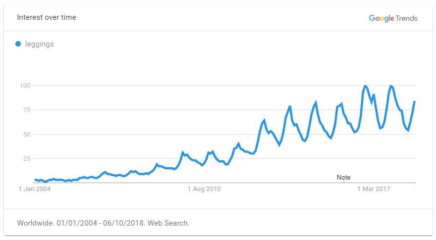leggings trend graph