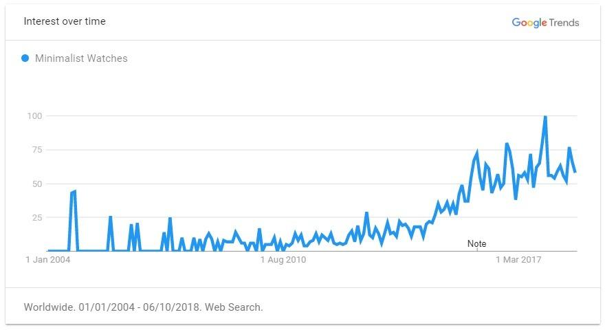 minimalist watches trend graph