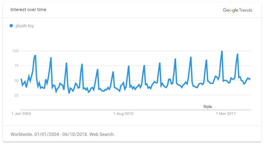 plush toy trend graph