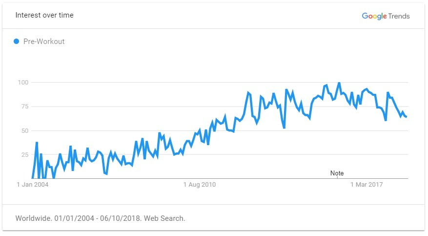 pre-workout trend graph