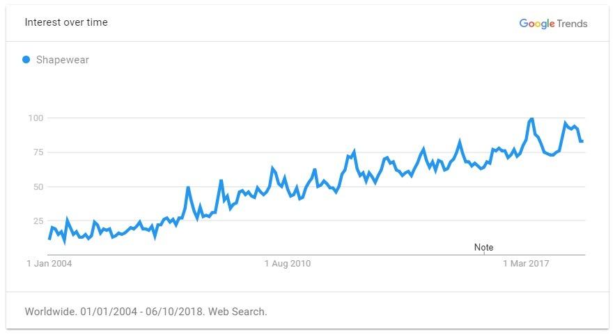 shapewear trend graph