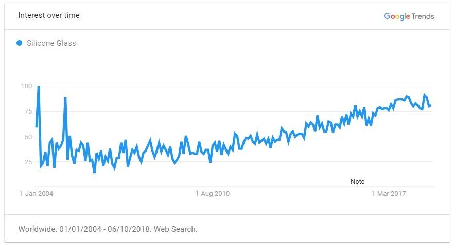 silicone glass trend graph