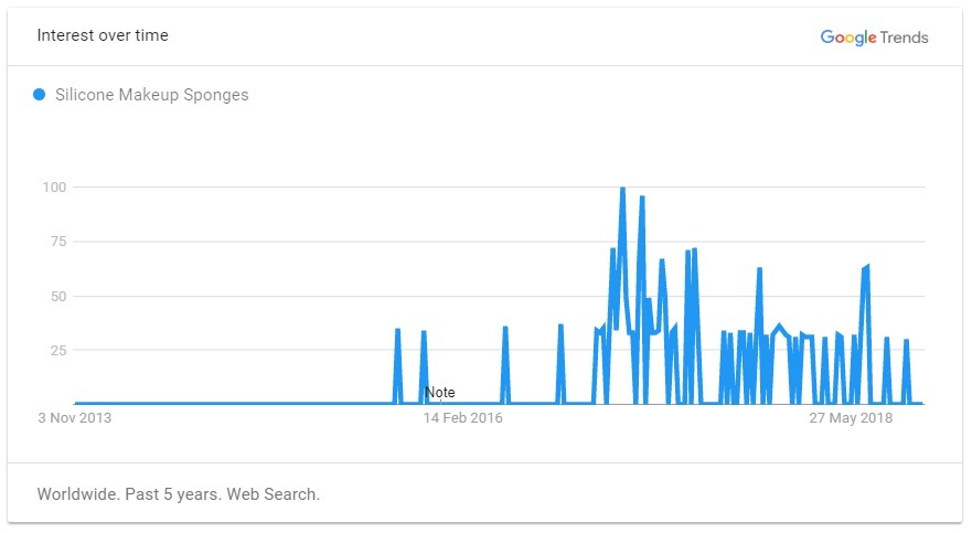 silicone makeup sponges trend graph