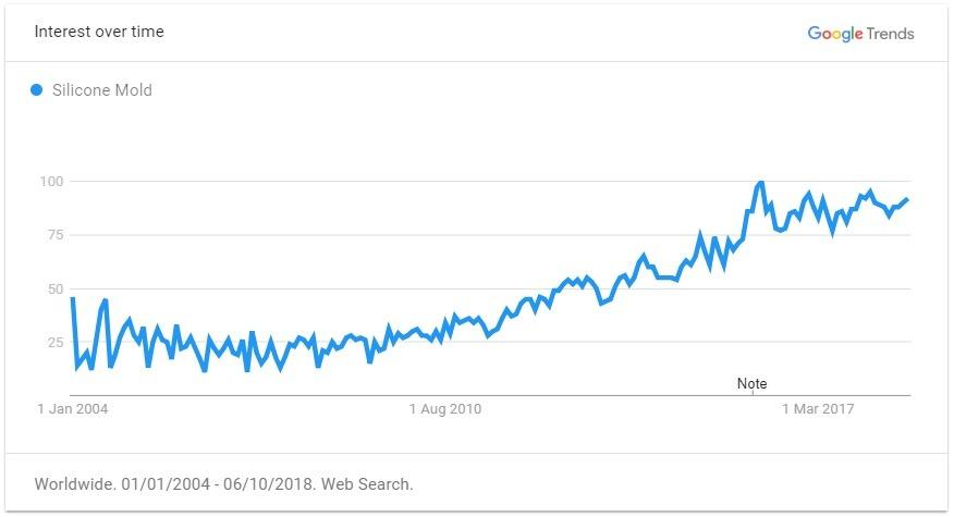 silicone mold trend graph