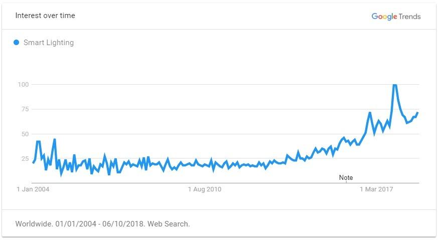 smart lighting trend graph