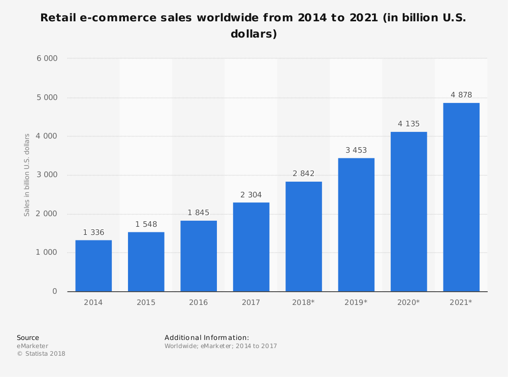 eCommerce growth year on year
