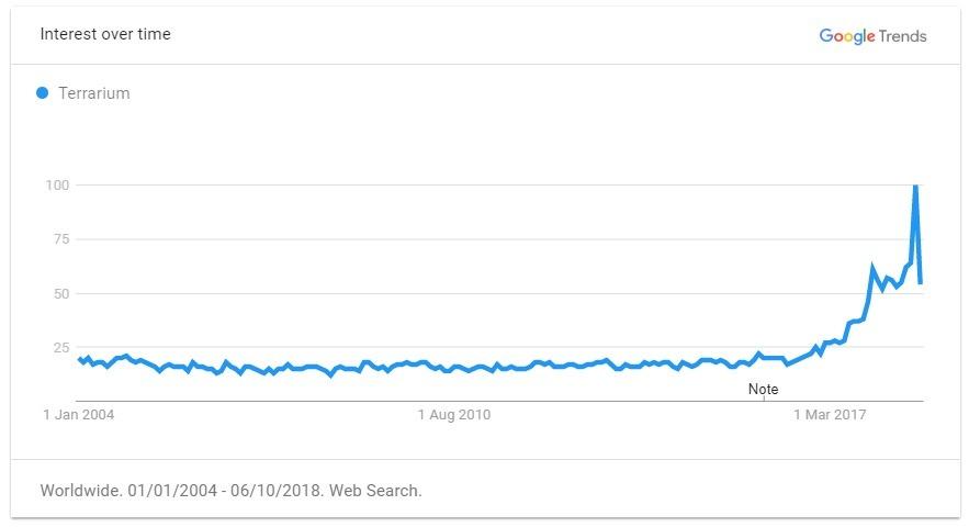 terrarium trend graph
