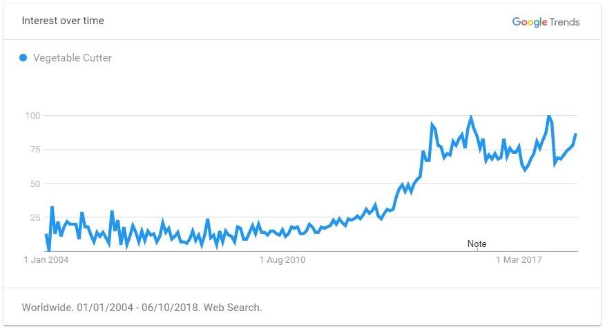 vegetable cutter trend graph