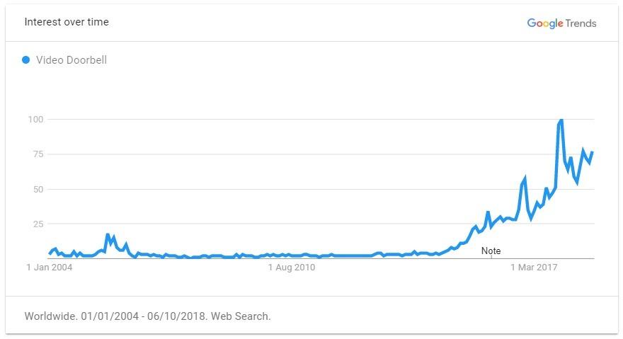 video doorbell trend graph