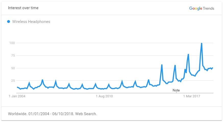 wireless headphones trend graph