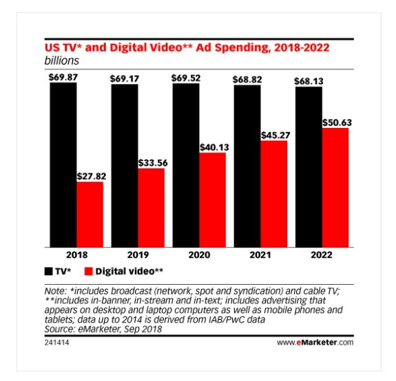 digital vs TV ad spend