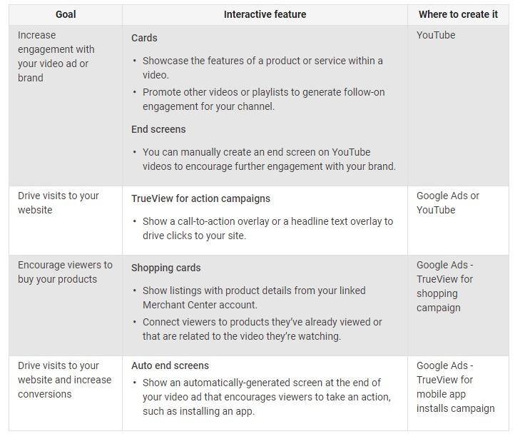 interactive features google
