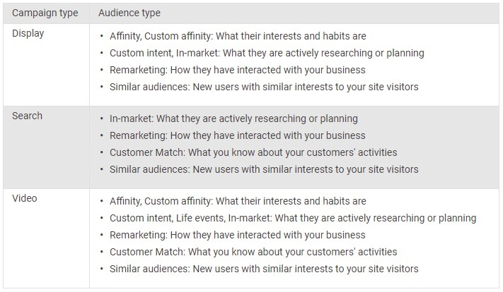 Google targeting options per campaign types