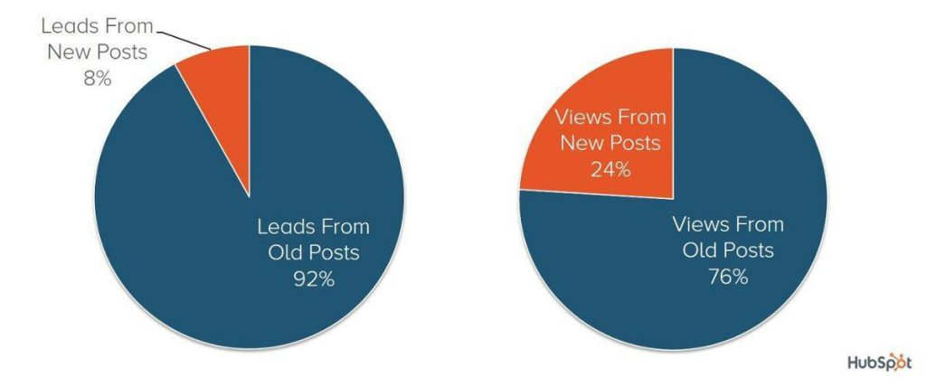percentage of leads from fresh content