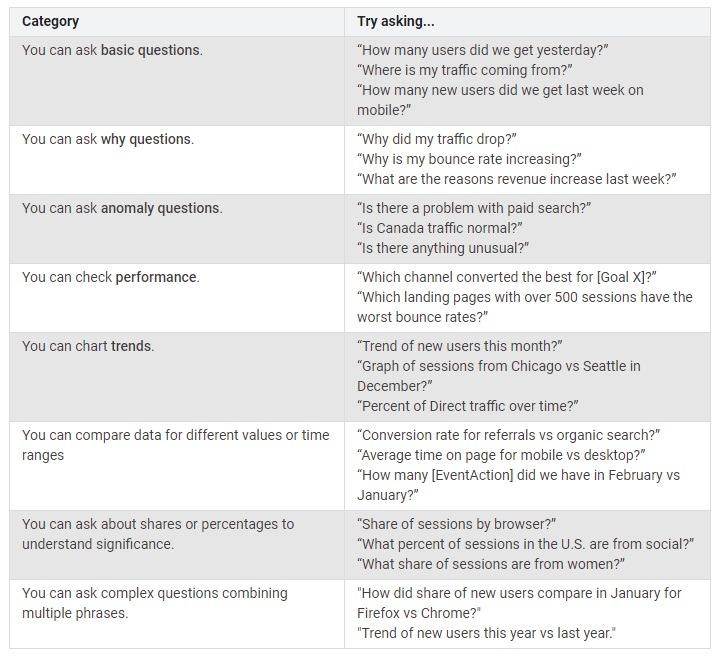 best google intelligence questions