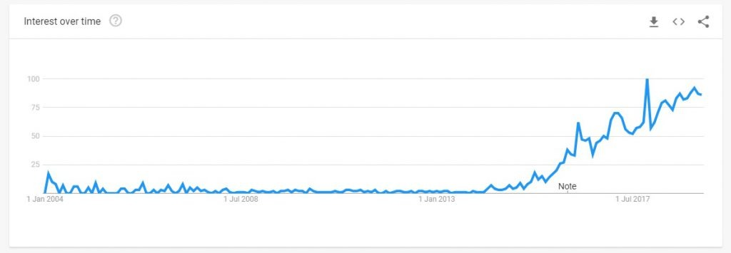atleisure trends over 5 years