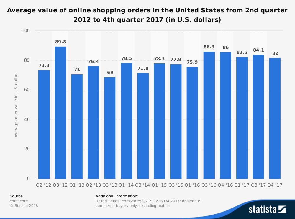 average average order amounts in US for online shopping